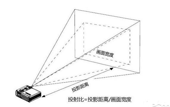 科普帖|投影仪短焦还是便携长焦的好?