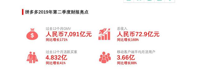 拼多多Q2年活跃买家4.8亿,营收73亿增长169%